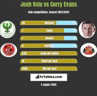 Josh Vela vs Corry Evans h2h player stats