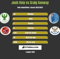 Josh Vela vs Craig Conway h2h player stats
