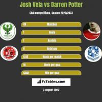Josh Vela vs Darren Potter h2h player stats
