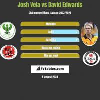 Josh Vela vs David Edwards h2h player stats