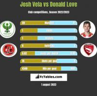 Josh Vela vs Donald Love h2h player stats