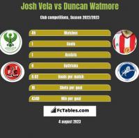 Josh Vela vs Duncan Watmore h2h player stats