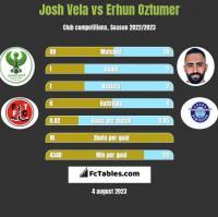 Josh Vela vs Erhun Oztumer h2h player stats