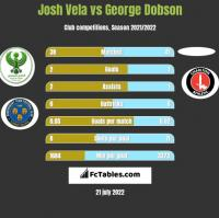 Josh Vela vs George Dobson h2h player stats