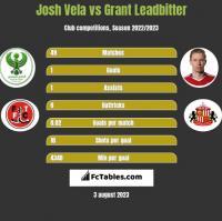 Josh Vela vs Grant Leadbitter h2h player stats