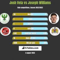 Josh Vela vs Joseph Williams h2h player stats