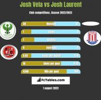 Josh Vela vs Josh Laurent h2h player stats