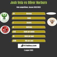 Josh Vela vs Oliver Norburn h2h player stats