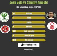 Josh Vela vs Sammy Ameobi h2h player stats