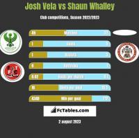 Josh Vela vs Shaun Whalley h2h player stats