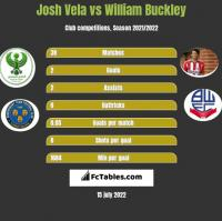 Josh Vela vs William Buckley h2h player stats