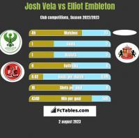 Josh Vela vs Elliot Embleton h2h player stats
