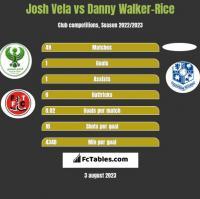 Josh Vela vs Danny Walker-Rice h2h player stats