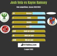 Josh Vela vs Kayne Ramsey h2h player stats