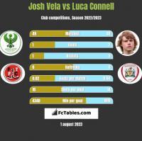 Josh Vela vs Luca Connell h2h player stats