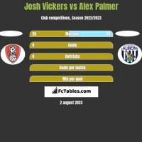 Josh Vickers vs Alex Palmer h2h player stats