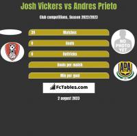 Josh Vickers vs Andres Prieto h2h player stats