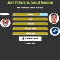 Josh Vickers vs Connal Trueman h2h player stats