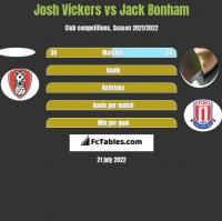 Josh Vickers vs Jack Bonham h2h player stats