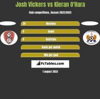Josh Vickers vs Kieran O'Hara h2h player stats