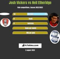 Josh Vickers vs Neil Etheridge h2h player stats