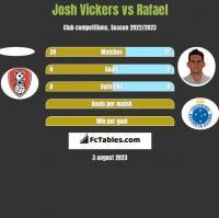 Josh Vickers vs Rafael h2h player stats