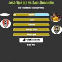 Josh Vickers vs Sam Slocombe h2h player stats