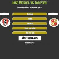 Josh Vickers vs Joe Fryer h2h player stats