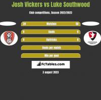 Josh Vickers vs Luke Southwood h2h player stats