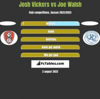 Josh Vickers vs Joe Walsh h2h player stats