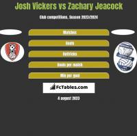 Josh Vickers vs Zachary Jeacock h2h player stats