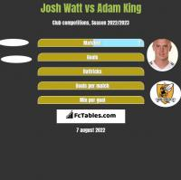 Josh Watt vs Adam King h2h player stats