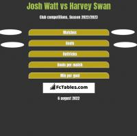 Josh Watt vs Harvey Swan h2h player stats