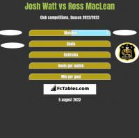 Josh Watt vs Ross MacLean h2h player stats