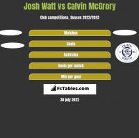 Josh Watt vs Calvin McGrory h2h player stats