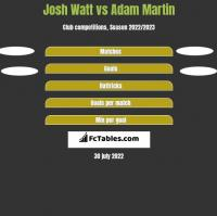 Josh Watt vs Adam Martin h2h player stats