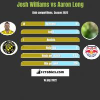 Josh Williams vs Aaron Long h2h player stats
