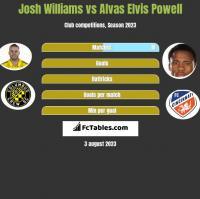 Josh Williams vs Alvas Elvis Powell h2h player stats