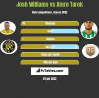 Josh Williams vs Amro Tarek h2h player stats