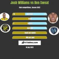 Josh Williams vs Ben Sweat h2h player stats