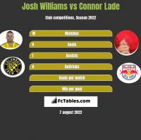 Josh Williams vs Connor Lade h2h player stats