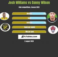 Josh Williams vs Danny Wilson h2h player stats