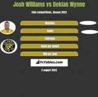 Josh Williams vs Deklan Wynne h2h player stats