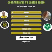 Josh Williams vs Gaston Sauro h2h player stats