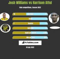 Josh Williams vs Harrison Afful h2h player stats