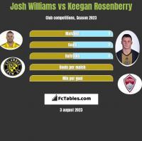 Josh Williams vs Keegan Rosenberry h2h player stats