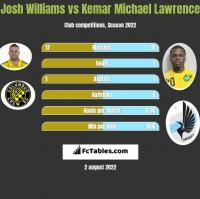 Josh Williams vs Kemar Michael Lawrence h2h player stats