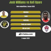 Josh Williams vs Kofi Opare h2h player stats