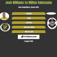 Josh Williams vs Milton Valenzuela h2h player stats