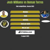 Josh Williams vs Roman Torres h2h player stats